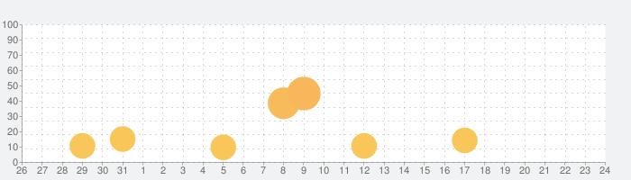 薄桜鬼 豪華版の話題指数グラフ(9月24日(木))