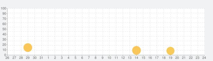 ナゾトキ学園 - 脱出ゲームの話題指数グラフ(9月24日(金))