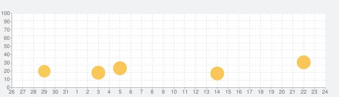 世界の首都クイズの話題指数グラフ(9月24日(金))