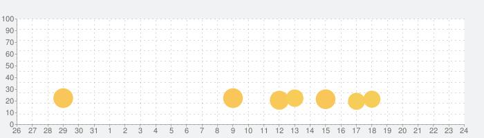 俺の校長3D -貧血続出!無料の朝礼長話しゲーム- Supported by UUUMの話題指数グラフ(2月24日(月))