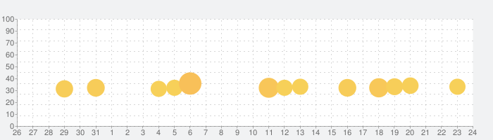 脳トレ:ドロップ・ザ・ナンバーの話題指数グラフ(9月24日(木))