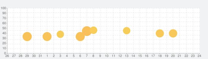 部屋の温度計-最新の天候状態の話題指数グラフ(6月24日(木))