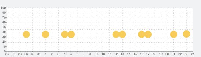 日本地名パズル-都道府県と県庁所在地と市区町村の話題指数グラフ(11月24日(火))