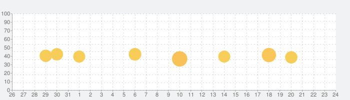 PowerDirector 動画編集&動画作成&動画加工の話題指数グラフ(1月24日(日))