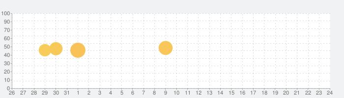 ISS HD Live:アースライブを見るの話題指数グラフ(2月24日(月))