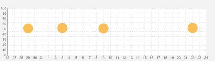 OsiriX HDの話題指数グラフ(1月24日(日))