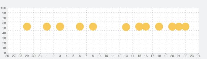 dヘルスケア -毎日の歩数をdポイントに-の話題指数グラフ(9月24日(木))