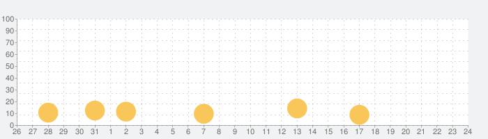 サゴミニバケーションの話題指数グラフ(1月24日(日))