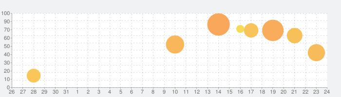 ジョーカー~ギャングロード~の話題指数グラフ(9月24日(金))