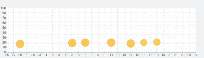 スーパーおばあちゃんズの話題指数グラフ(9月24日(金))
