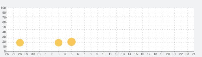 EME Hive - Meet, Chat, Go Liveの話題指数グラフ(9月24日(金))