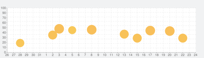 スマルナ-アプリで診察、ピルが届くの話題指数グラフ(1月24日(日))