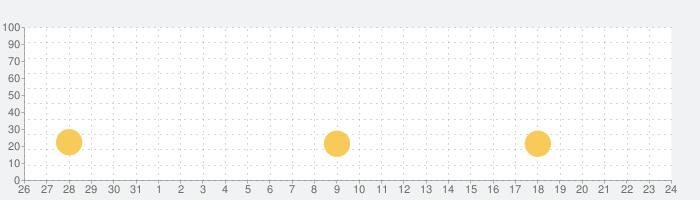 My Town : Preschool 幼稚園の話題指数グラフ(6月24日(木))