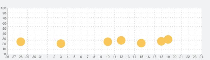 Car Driving School Simulatorの話題指数グラフ(9月24日(金))