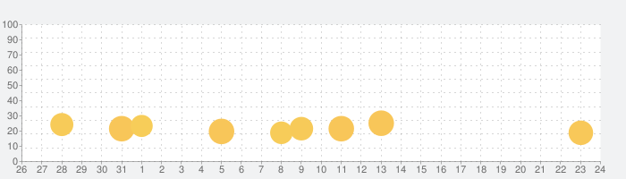 Khan Academy Kidsの話題指数グラフ(11月24日(火))
