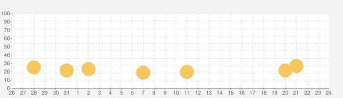 ランブルスターズ サッカーの話題指数グラフ(9月24日(金))