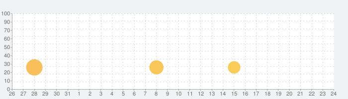 My Recipe Box : RecetteTek - クックブックの話題指数グラフ(6月24日(木))