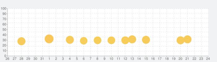 MadOut2 BigCityOnlineの話題指数グラフ(11月24日(火))