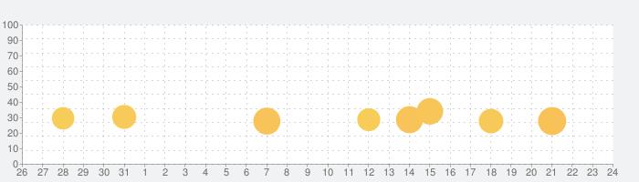 花・植物好きが集まる写真共有・図鑑アプリ, FLOWERYの話題指数グラフ(11月24日(火))