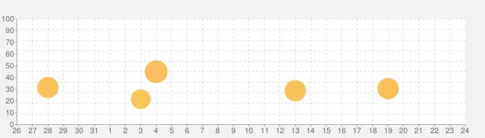 なりすまし音声変換器の話題指数グラフ(6月24日(木))