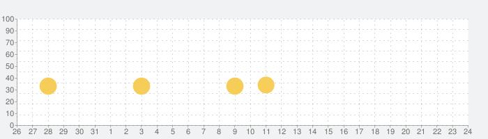 ソニック猫 - 音楽ダッシュ️の話題指数グラフ(9月24日(金))