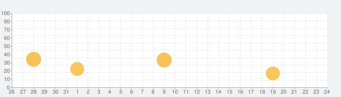 白黒オバケのゲーム絵本「不思議なタネ」の話題指数グラフ(9月24日(金))