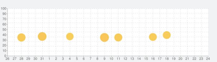 Perfect Pianoの話題指数グラフ(9月24日(金))