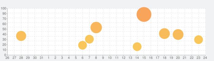 おじいちゃんの記憶を巡る旅の話題指数グラフ(9月24日(金))