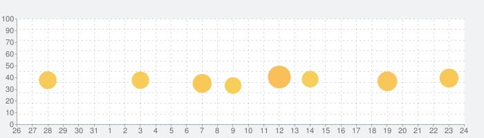 ソングブックの話題指数グラフ(9月24日(金))