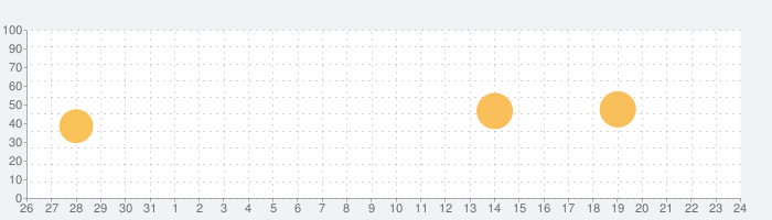 Capriccio プロの話題指数グラフ(9月24日(金))