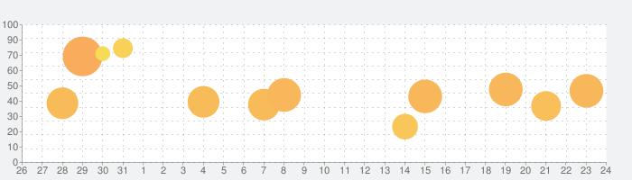 ハーヴェストグリーンの話題指数グラフ(9月24日(木))
