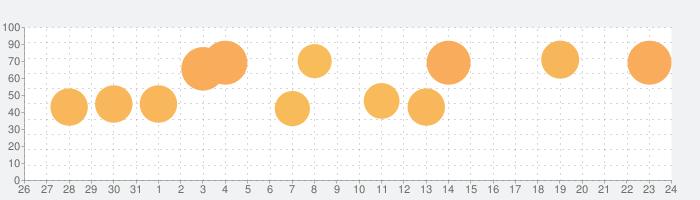 【パチスロ】スナイパイ71の話題指数グラフ(9月24日(木))