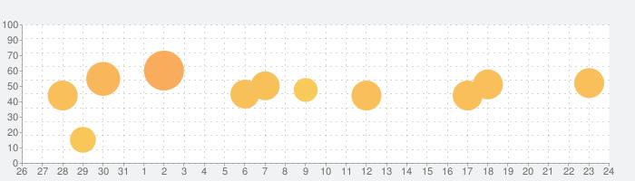ごちうさアラーム~チノ編~の話題指数グラフ(11月24日(火))