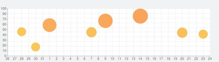 Notes Writer Proの話題指数グラフ(9月24日(木))