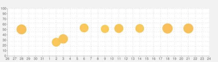 東京時層地図の話題指数グラフ(1月24日(日))