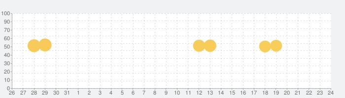 びっくりドンキー公式アプリの話題指数グラフ(6月24日(木))