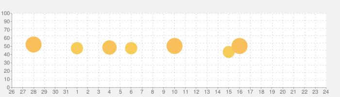 B9 STARSの話題指数グラフ(9月24日(木))
