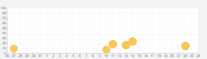 Dribbbleの話題指数グラフ(1月24日(日))