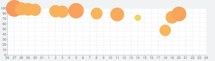 五等分の花嫁 五つ子ちゃんはパズルを五等分できない。の話題指数グラフ(11月24日(火))