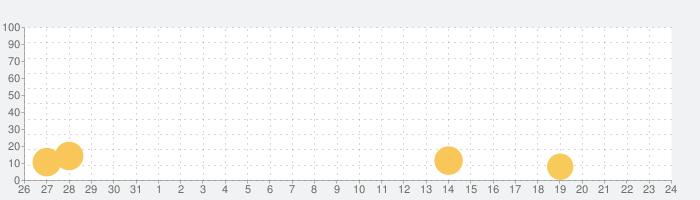 センバツ2020 春の甲子園の話題指数グラフ(9月24日(金))