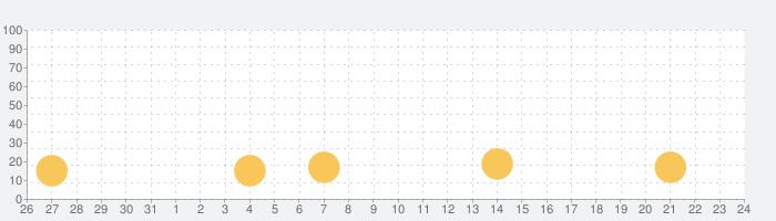 A.R.M.Y fan gameの話題指数グラフ(1月24日(日))