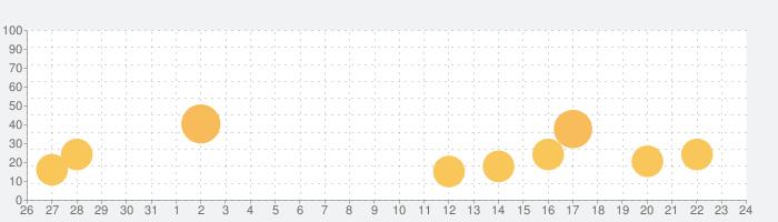 ゆるゆる劇場クラシックの話題指数グラフ(9月24日(木))