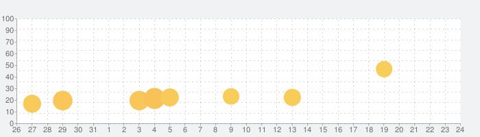 体温チェッカーの話題指数グラフ(9月24日(木))
