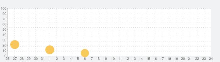 モテモテ魔王の異世界冒険録の話題指数グラフ(9月24日(木))