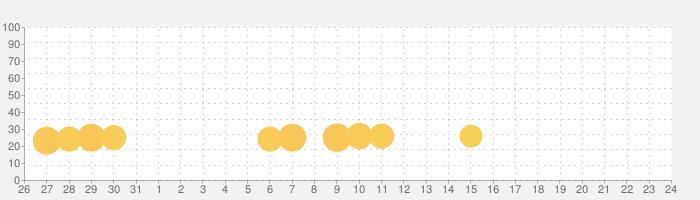 Mod Tabi FNF music Battleの話題指数グラフ(9月24日(金))