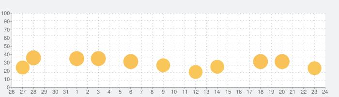Sonus Island: リラックスした音の話題指数グラフ(9月24日(木))