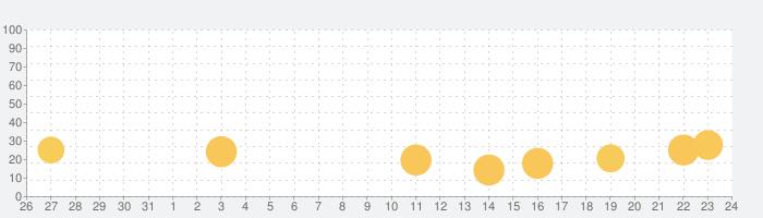トニーくんのビッグバンサーブの話題指数グラフ(9月24日(金))