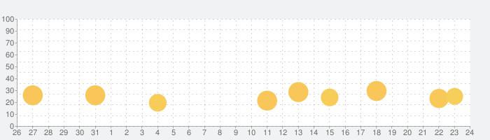 JDM Racing: Drag & Drift Racesの話題指数グラフ(11月24日(火))
