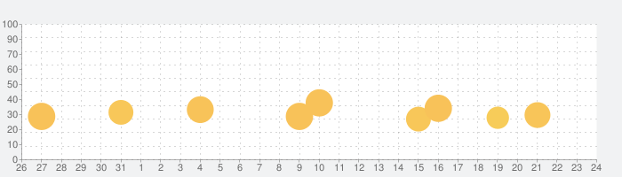 出会いはMALINEの趣味友達出合い系アプリの話題指数グラフ(1月24日(日))