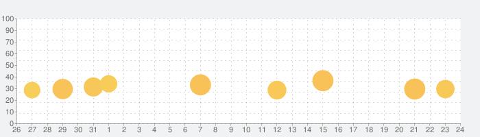 全自動個体値チェッカー (図鑑付き) for ポケモンGOの話題指数グラフ(11月24日(火))